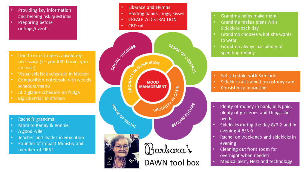 Dawn Method graphic for grandma - dementia care