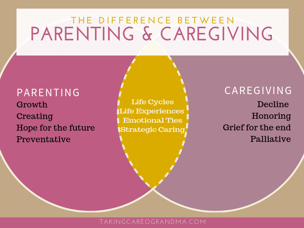 The Difference between Parenting and Caregiving